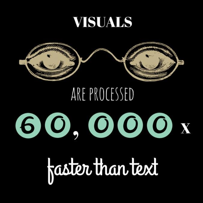 Visuals are processed 60,000 times faster than text.